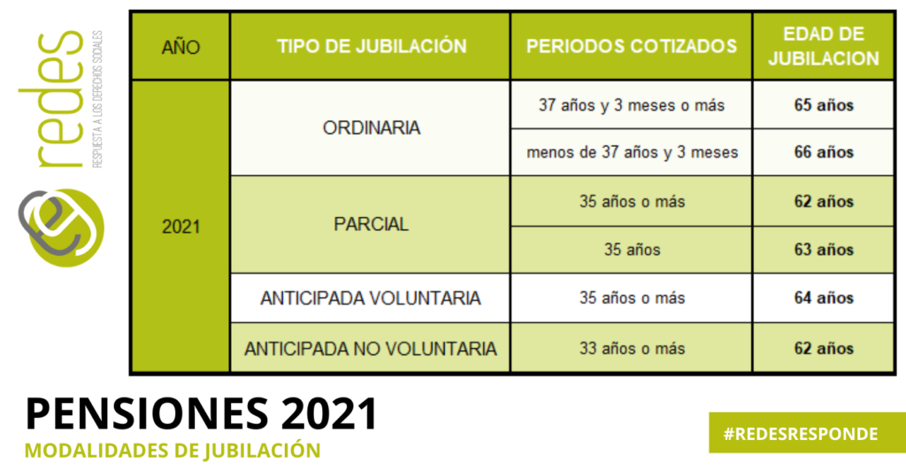 REQUISITOS JUBILACION 2021