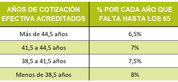 coeficientes correctores jubilacion pensiones 2021